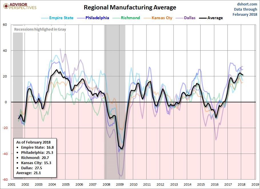 regional manufacturing average