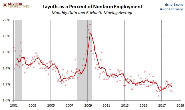 Layoffs