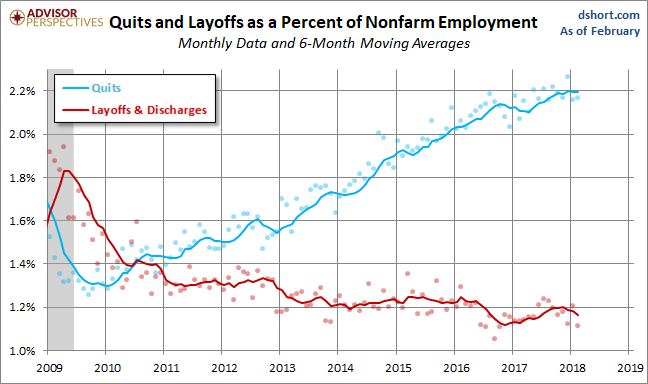Quits versus Layoffs