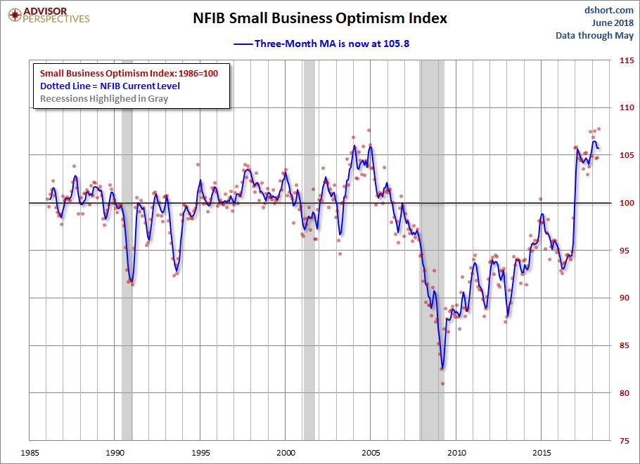NFIB Optimism Index Moving Average