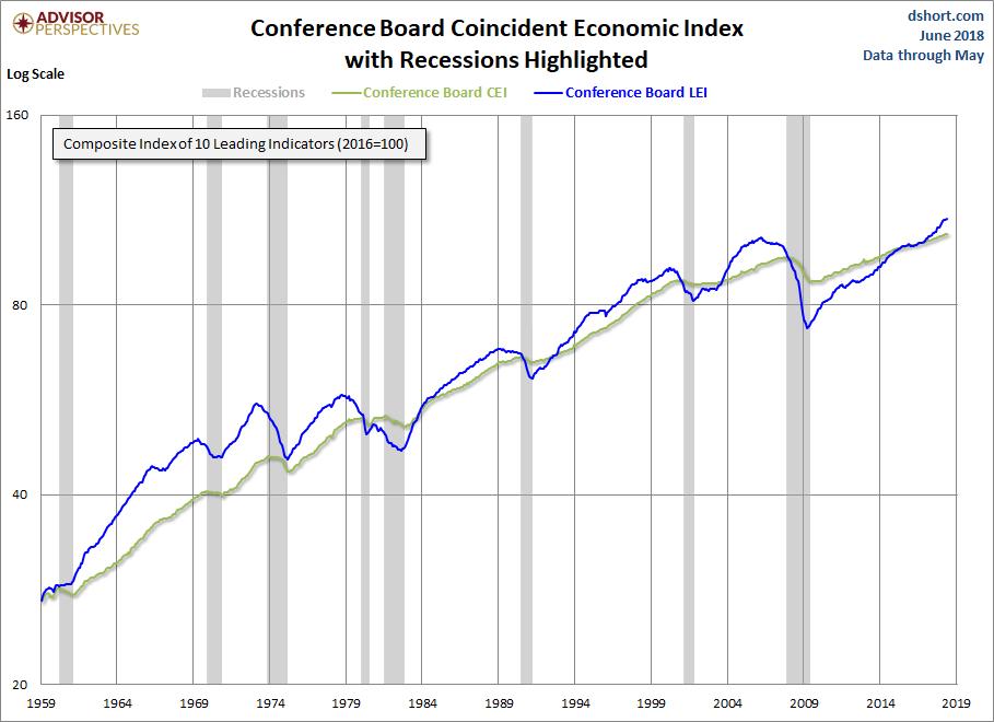 cb coincident economic index