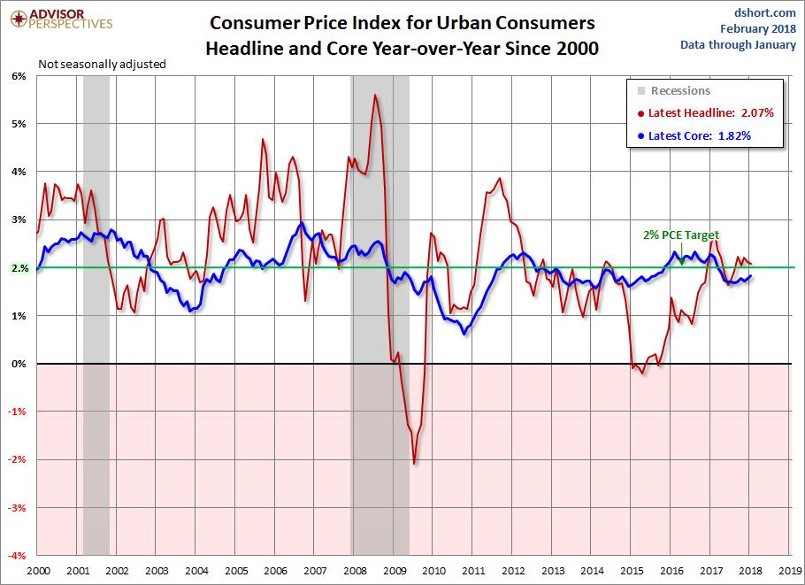 Consumer Price Index: January Headline at 2 1% | Financial Sense
