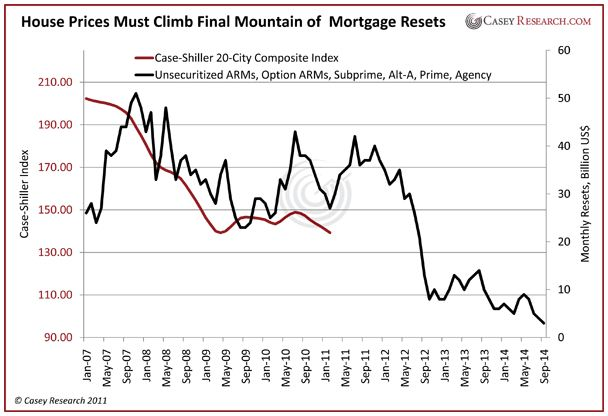 House Prices Must Climb Final Mountain of Mortgage Resets
