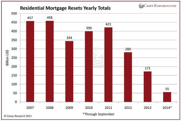 Residential Mortgage Resets Yearly Totals