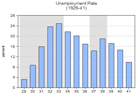 Contrasts and Comparisons Between the Great Depression and ...