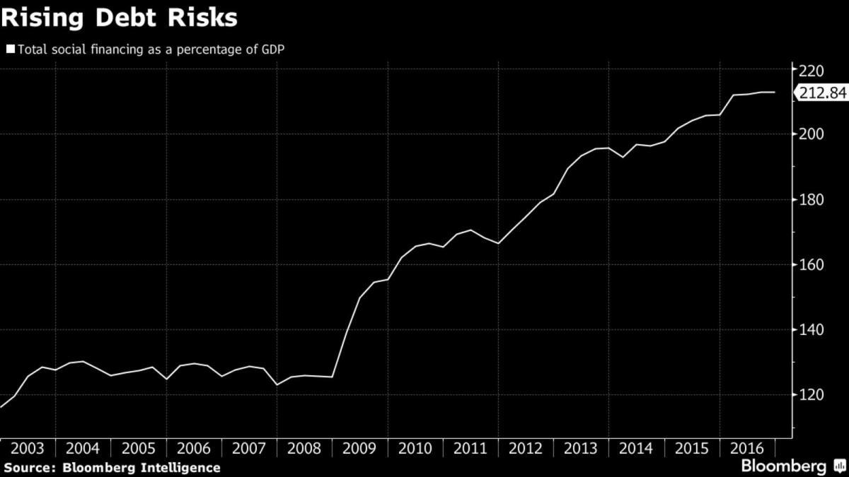 Rising Debt Risks