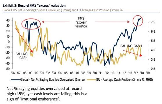 FMS Excess Vaulation