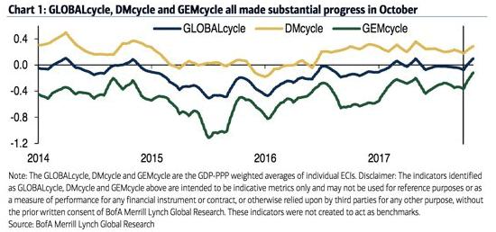 BofA GLOBAL cycle