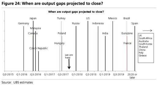 Output Gaps Projected