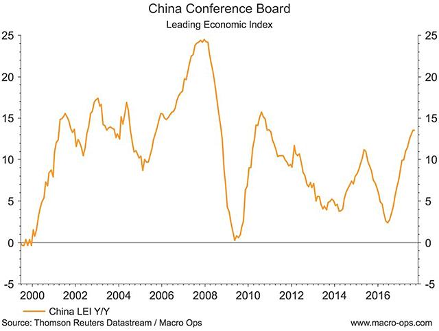 China Conference Board