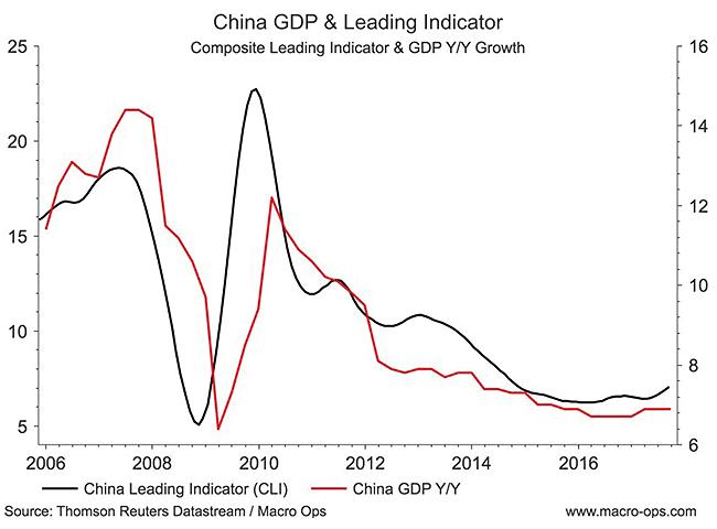 China GDP and Leading Indicator