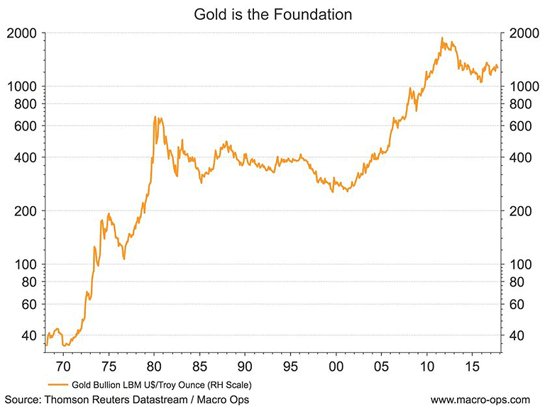 Using Gold to See Where the Dollar Will Move Next | Financial Sense
