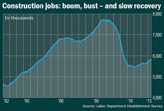construction jobs boom bust 1992 to 2013