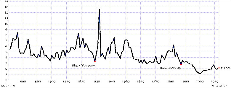 dividend yield 1870 to 2013