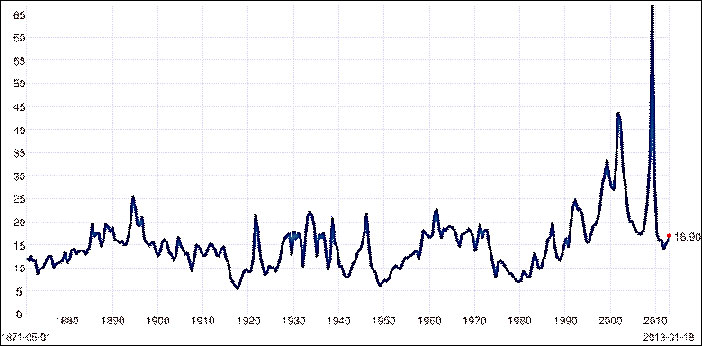 market pe levels 1885 to 2013