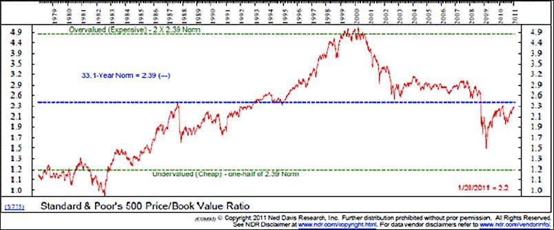 sp500 price book value ratio 1979 to 2011