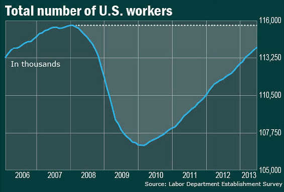 total number u.s. workers 2006 to 2013