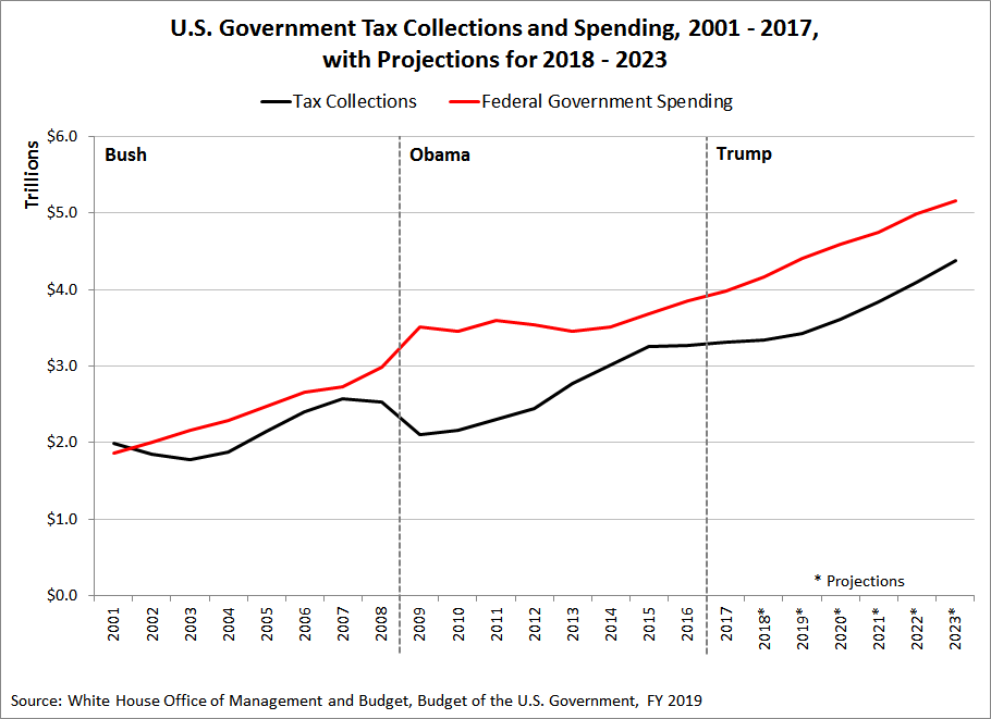 US Government Tax Collections and Spending, 2001 - 2017, with Projections for 2018 - 2023