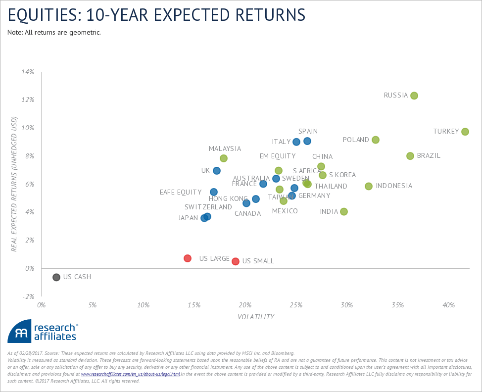 equities ten-year returns