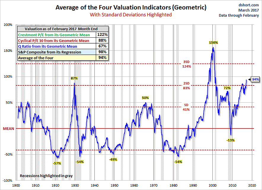four valuations