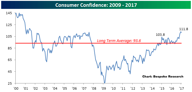 consumer confidence 2009 to 2017