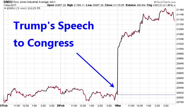 dow trump speech