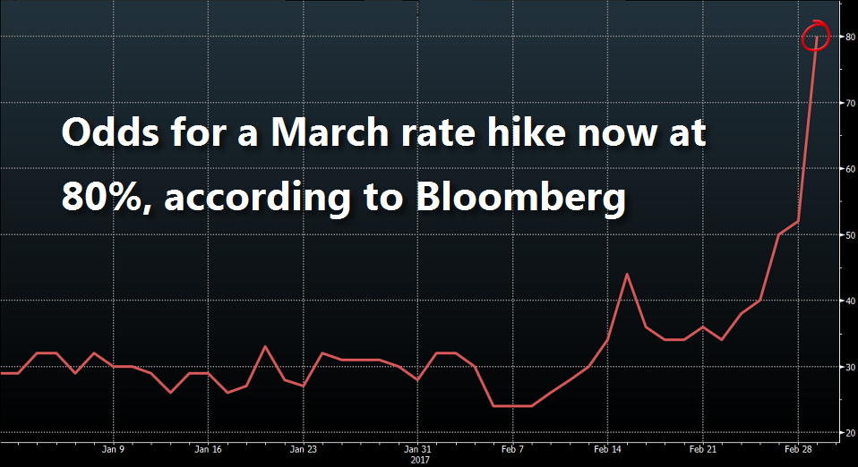 fed march rate hike odds