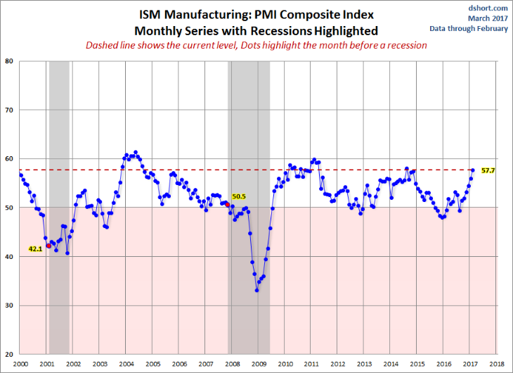 us manufacturing recovery