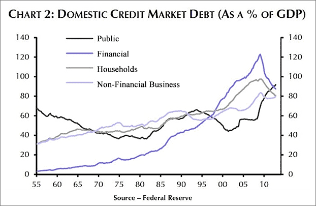 domestic credit market debt