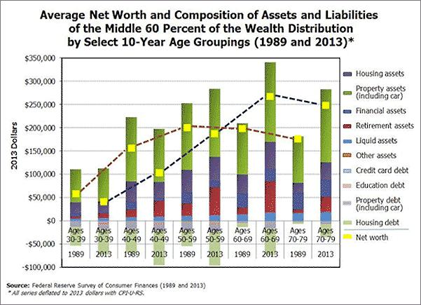 net worth assets