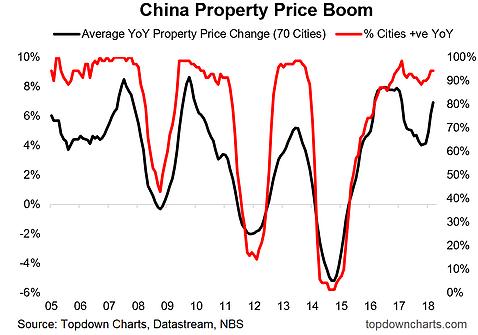 china property price boom