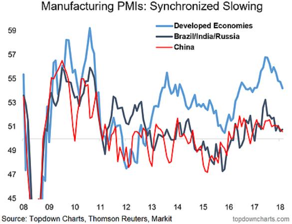 global manufacturing pmi