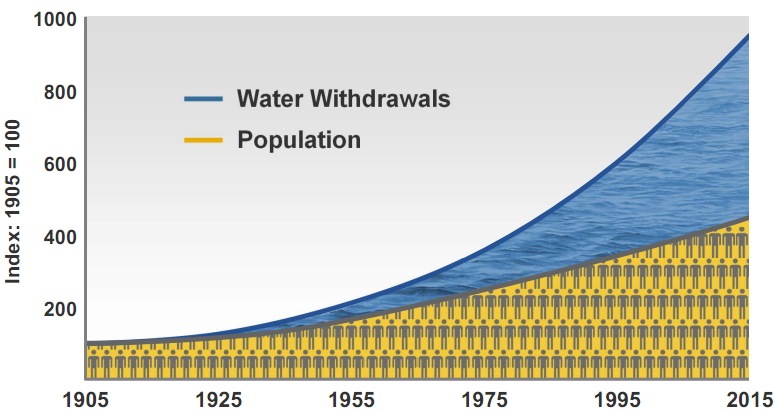 water withdrawn and population