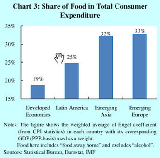 food expenditure