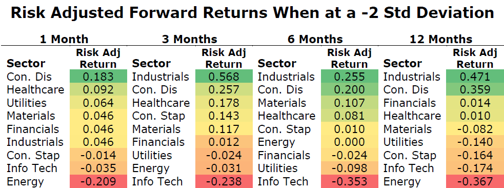 risk-adjusted forward returns 2 standard deviations