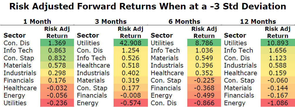 risk-adjusted forward returns 3 standard deviations