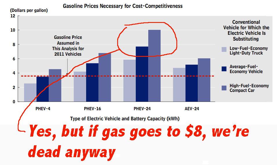 gas 8 dollars