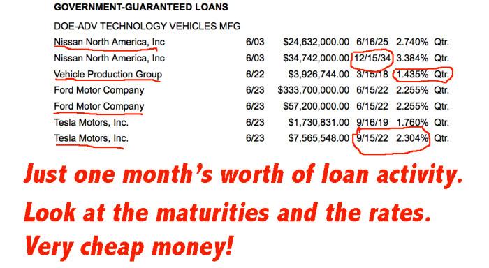 loan activity