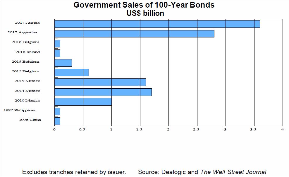 100 year bonds