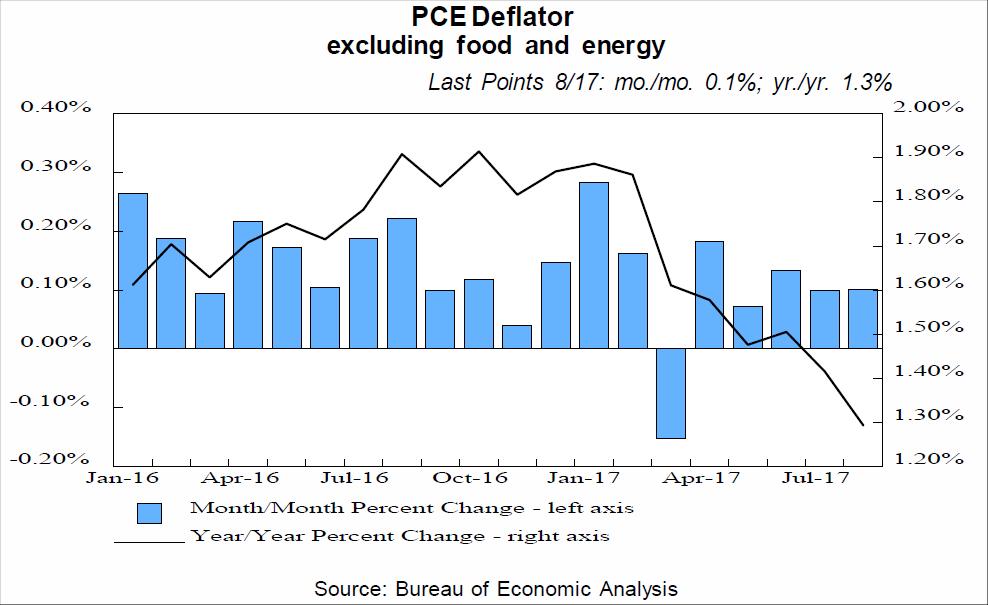 pce deflator