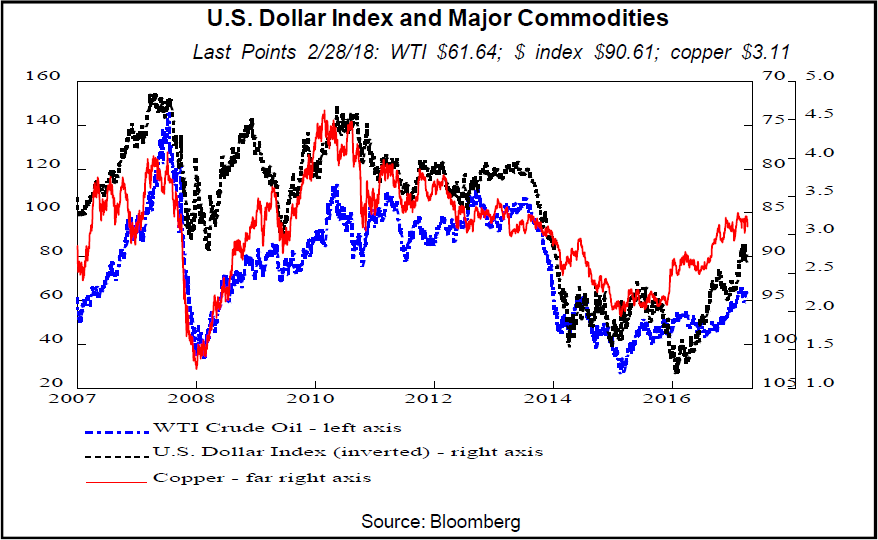 us dollar commodity correlation