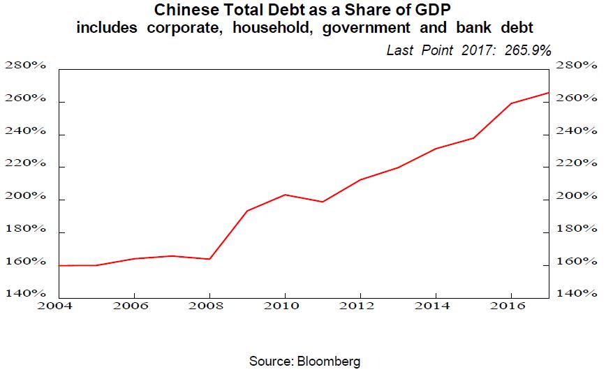china total debt