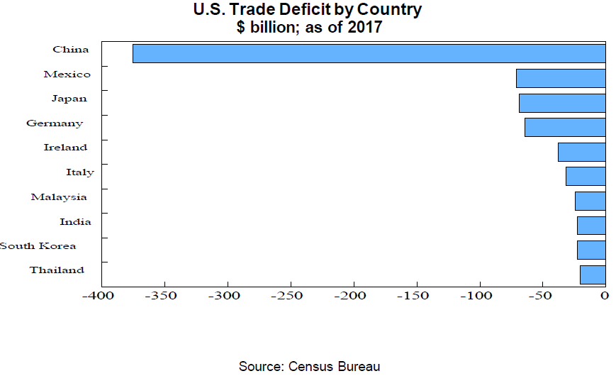 trade deficit country