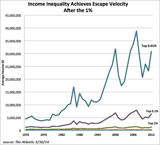 income inequality April 14