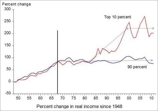 income top 10a
