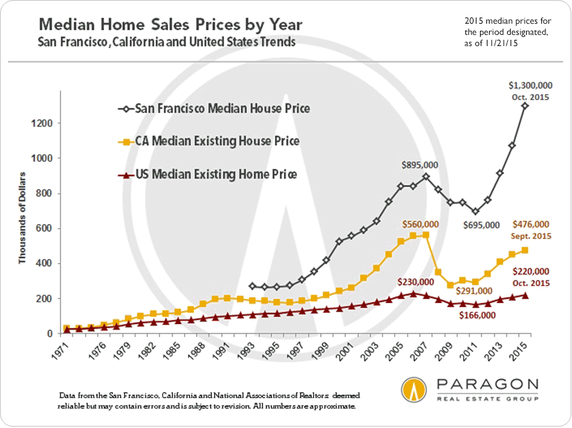 median home sales prices