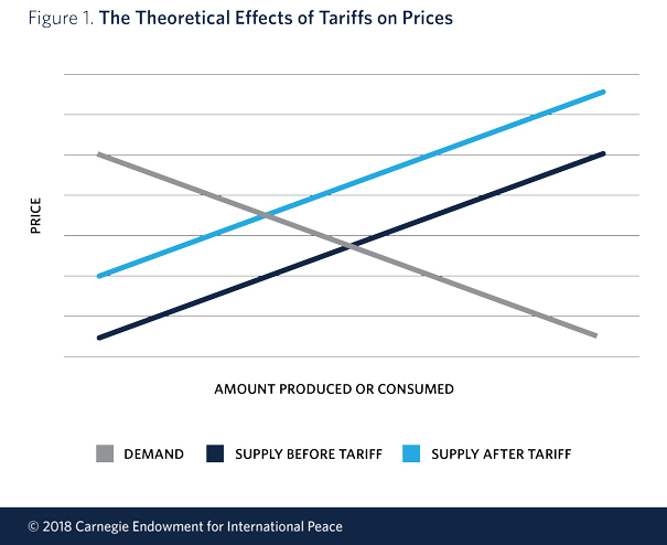 theoretical effects tariffs prices