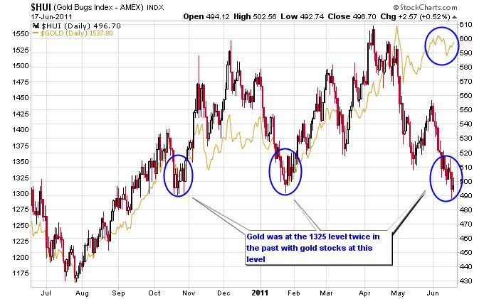 Will Gold Follow Stocks Lower Financial Sense