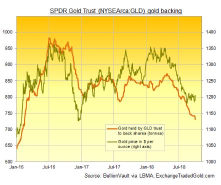 gold trust