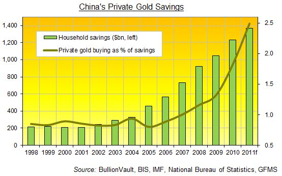 china's private gold savings
